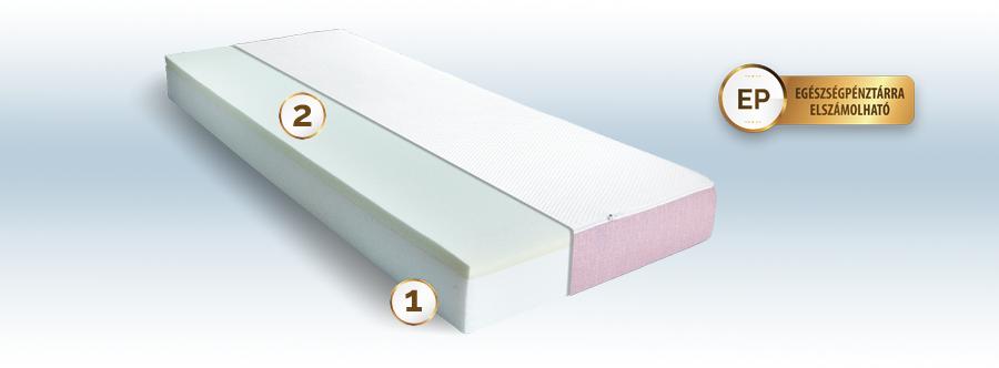 Memoryfitt móriahabos matrac felépítése