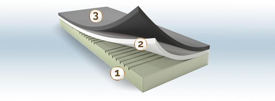 Silver Hard EMC Memory Premium matrac felépítése