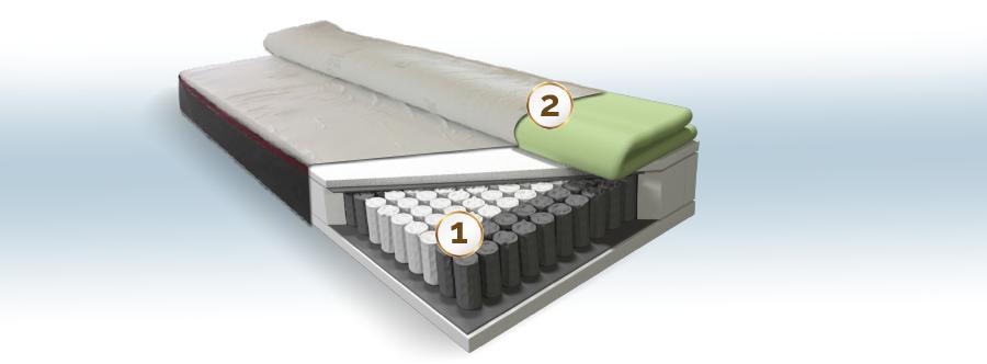 Spring Fresh Premium Cellpur táskarugós matrac felépítése