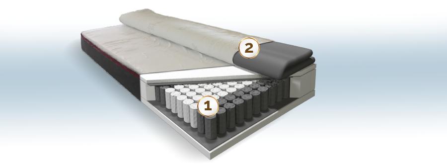 Spring Silver Hard EMC Premium táskarugós matrac felépítése